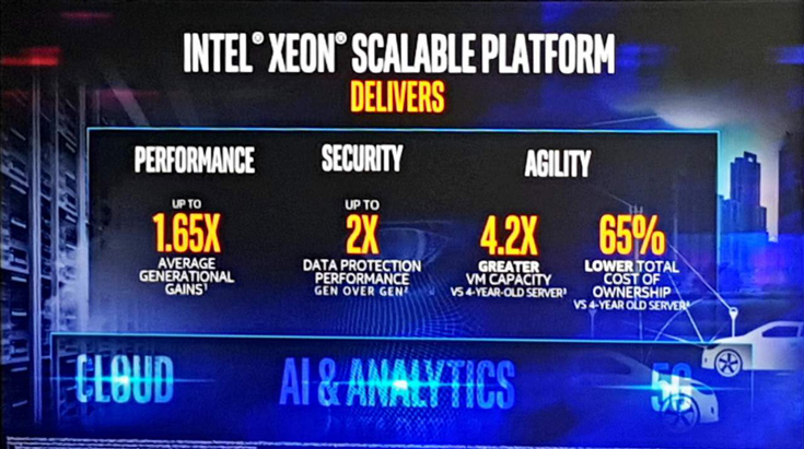 Процессоры Intel Xeon Scalable разделены на пять линеек