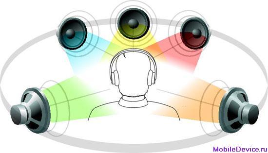 Официальный релиз технологии объемного звука для мобильных устройств от SRS Labs : Мобильные новости, новинки, смартфоны : Fileb