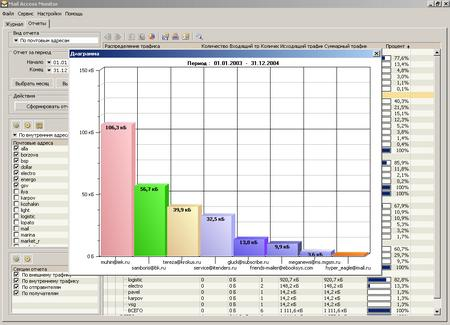 Mail Access Monitor for VisNetic MailServer 2.4d